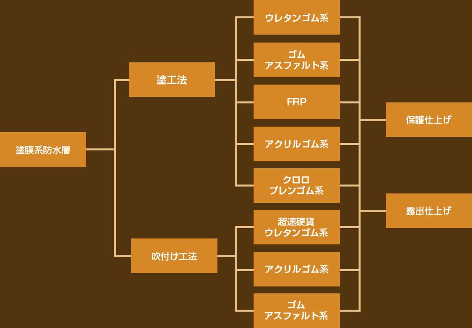 塗膜系防水層